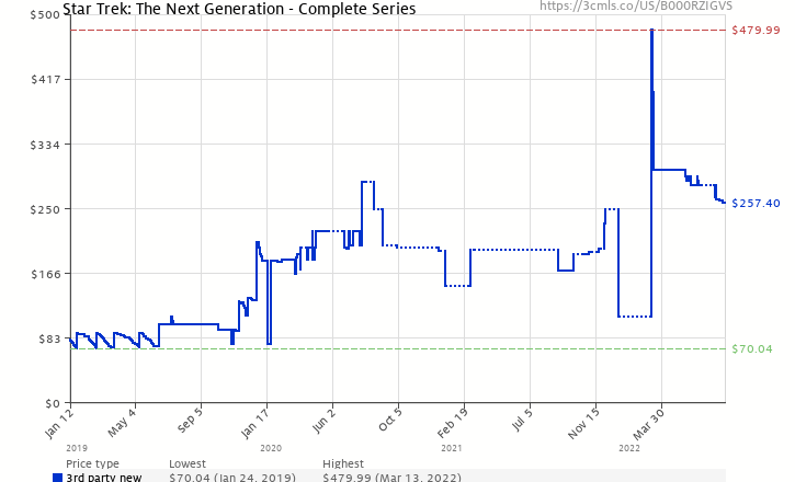 Amazon price history chart for Star Trek: The Next Generation - Complete Series
