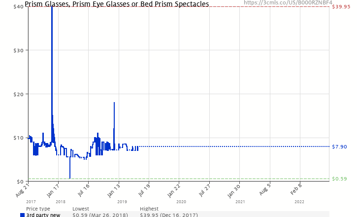 a864422d56b Amazon price history chart for Prism Glasses