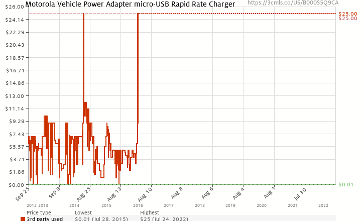Amazon price history chart for Motorola Vehicle Power Adapter micro-USB Rapid Rate Charger