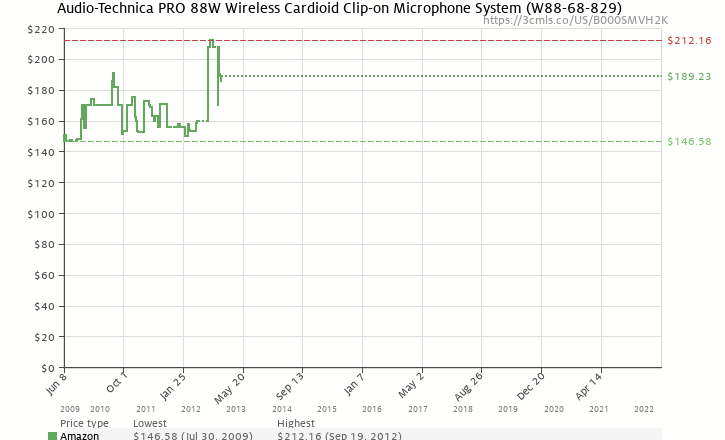Amazon price history chart for Audio Technica PRO-88W Wireless Microphone System (171.105 and 171.905 MHz)