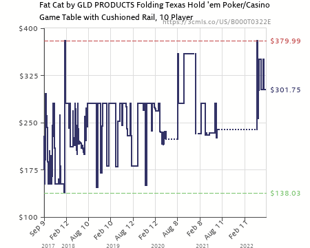 Amazon Price History Chart For Fat Cat Folding Texas Hold U0027em Poker/Casino  Game