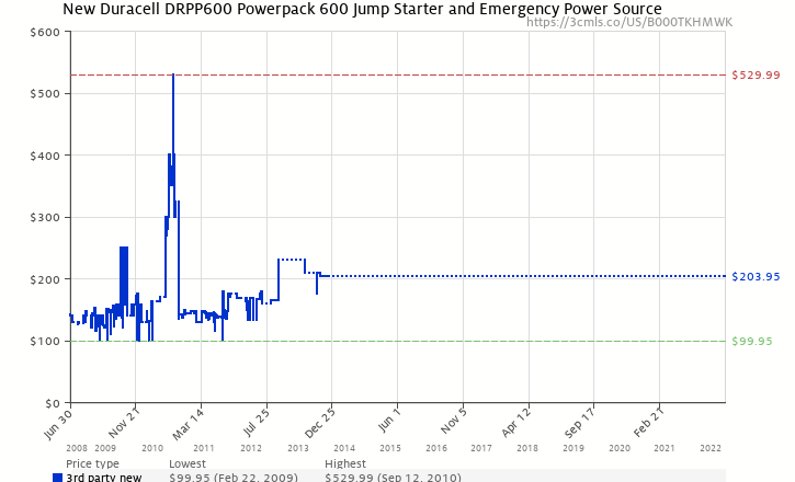 Amazon price history chart for Duracell DPP-600HD Powerpack 600 Jump Starter & Emergency Power Source with Radio