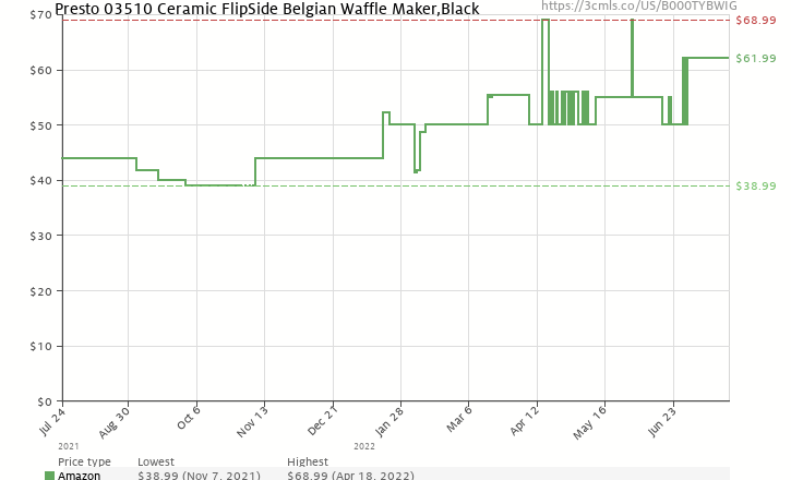 Amazon price history chart for Presto 03510 FlipSide Belgian Waffle Maker