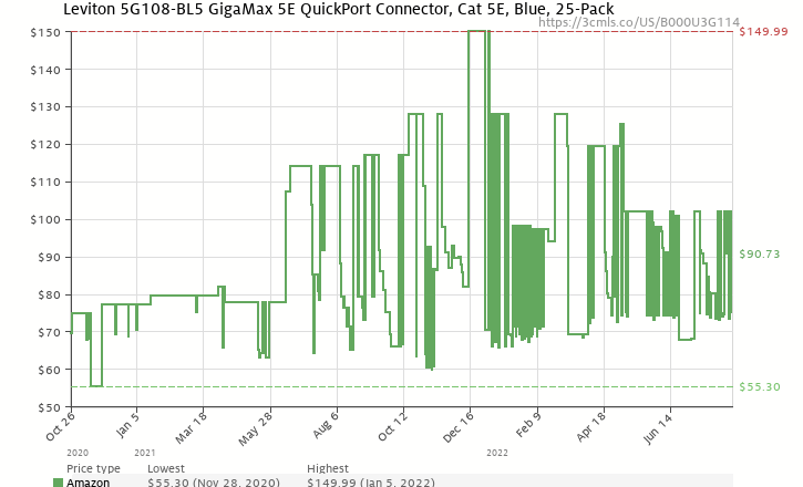 Amazon Price History Chart For Leviton 5G108 BL5 GigaMax 5E QuickPort Connector Cat