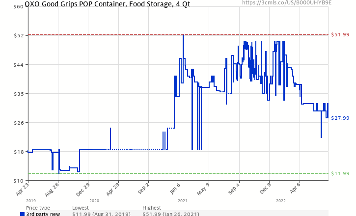 Amazon price history chart for OXO Good Grips POP Big Square 4-Quart Storage Container
