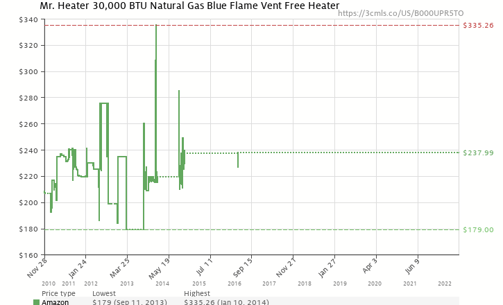 Mr heater 30000 btu natural gas blue flame vent free heater amazon price history chart for mr heater 30000 btu natural gas blue flame vent free publicscrutiny Gallery
