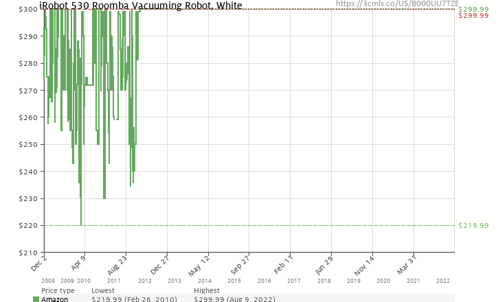 Amazon price history chart for iRobot 530 Roomba Vacuuming Robot, White