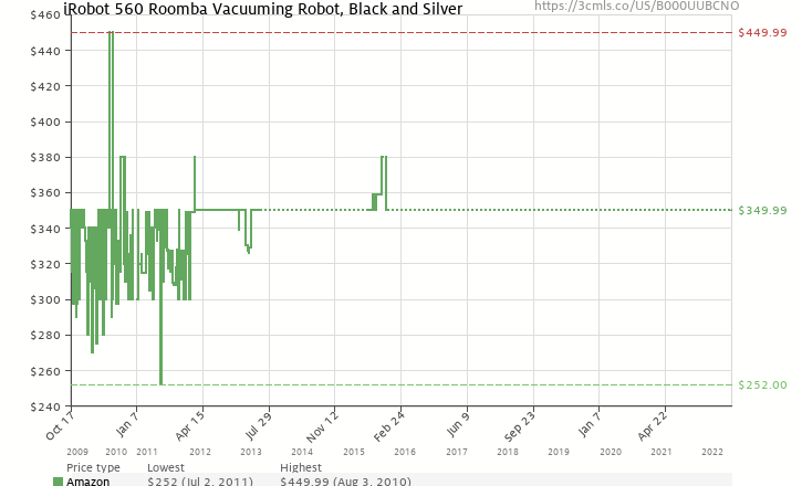 Amazon price history chart for iRobot 560 Roomba Vacuuming Robot, Black and Silver
