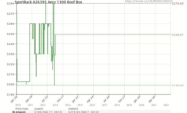 Amazon price history chart for SportRack A26395 Aero 1300 Roof Box
