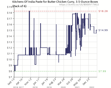 Amazon Price History Chart For Kitchens Of India Paste For Butter Chicken  Curry, 3.5
