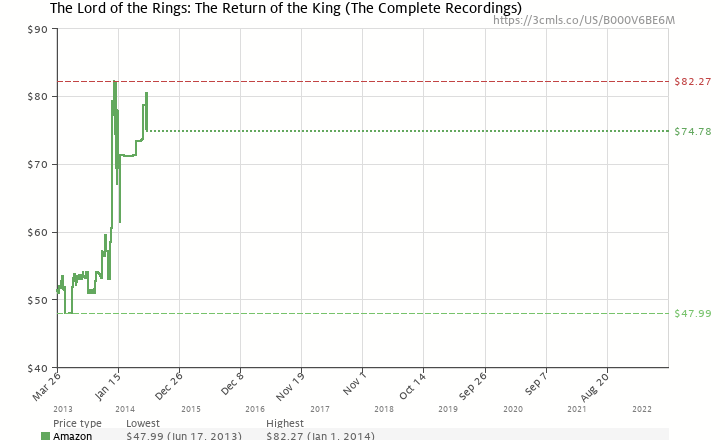Amazon price history chart for The Lord of the Rings: The Return of the King (The Complete Recordings)