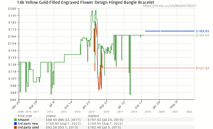 Amazon price history chart for 14k Yellow Gold Filled Sterling Silver Etched Flower Design Bracelet
