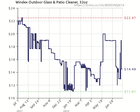 Amazon Price History Chart For Windex Outdoor Glass U0026 Patio Cleaner, 32oz  (B000V9QN1A)