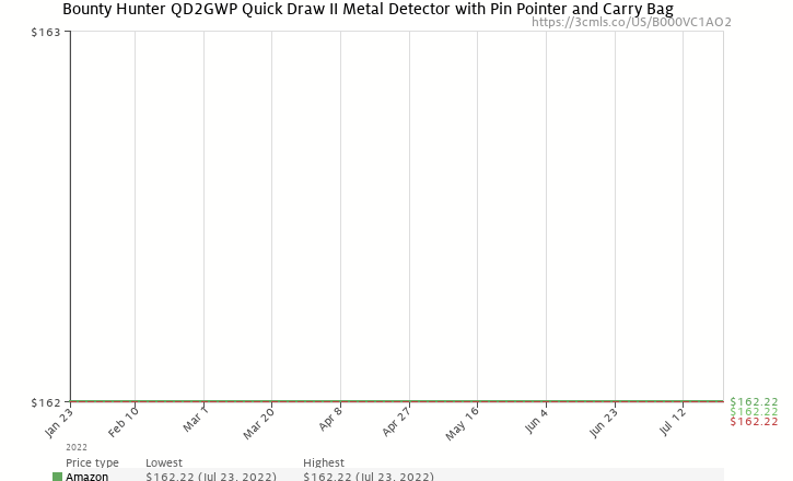 Amazon price history chart for Bounty Hunter QD2GWP Quick Draw II Metal Detector with Pin Pointer and Carry Bag
