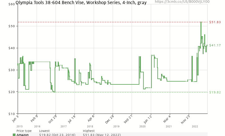 Amazon price history chart for Olympia Tool 38-604 4-Inch Bench Vise