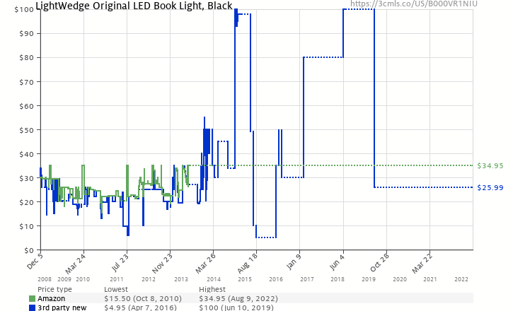 Amazon price history chart for LightWedge Original LED Book Light, Black