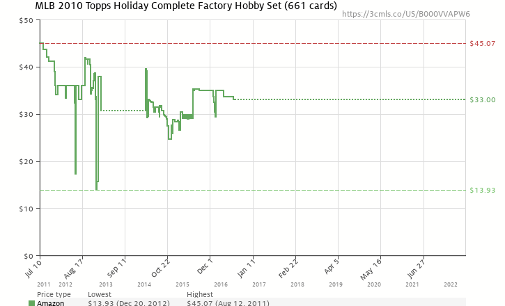 Amazon price history chart for MLB 2010 Topps Holiday Complete Factory Hobby Set (661 cards)