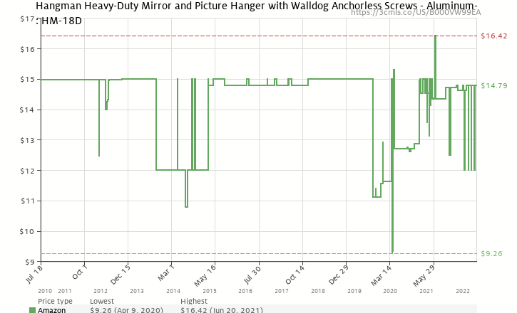 Hangman Heavy Duty Mirror And Picture Hanger With Walldog Anchorless