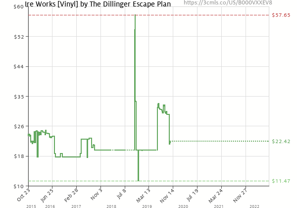 Price history of The Dillinger Escape Plan – Ire Works