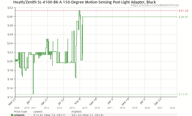 Heathzenith sl 4100 bk a 150 degree motion sensing post light amazon price history chart for heathzenith sl 4100 bk a 150 aloadofball Images