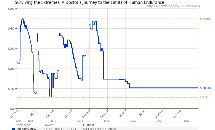 Amazon price history chart for Surviving the Extremes: A Doctor's Journey to the Limits of Human Endurance