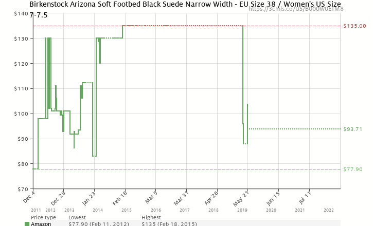 88f4869cad Amazon price history chart for Birkenstock Arizona Soft Footbed Black Suede  Narrow Width - EU Size