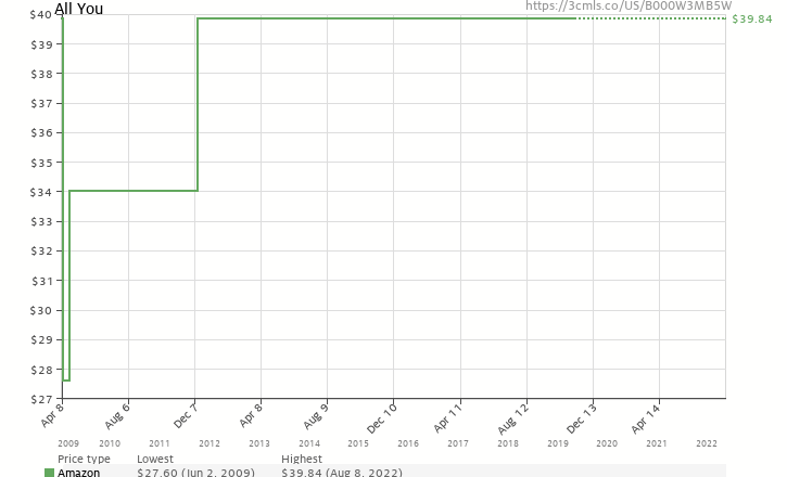 Amazon price history chart for All You (2-year)