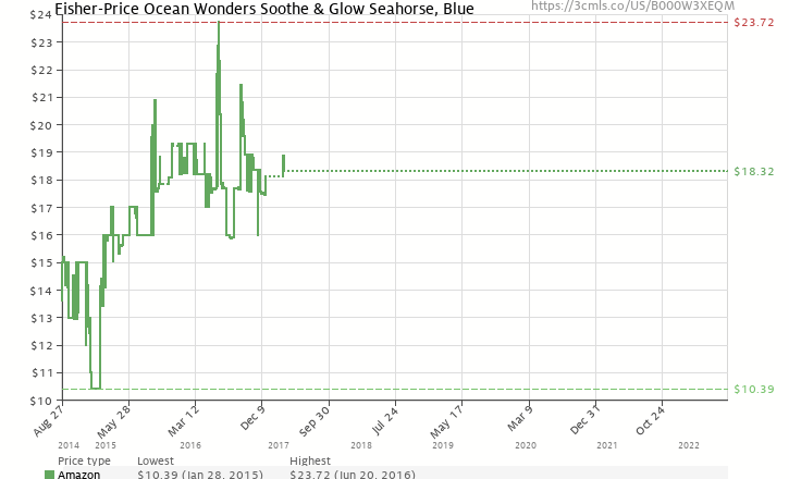 Amazon price history chart for Fisher-Price Ocean Wonders Soothe and Glow Seahorse, Blue