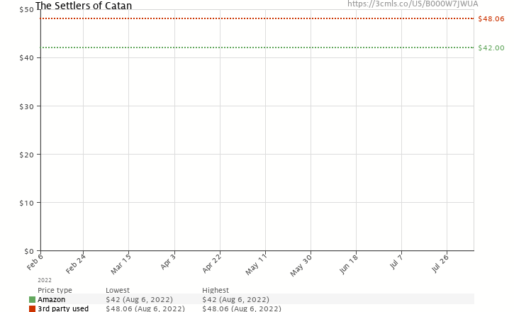 Amazon price history chart for The Settlers of Catan