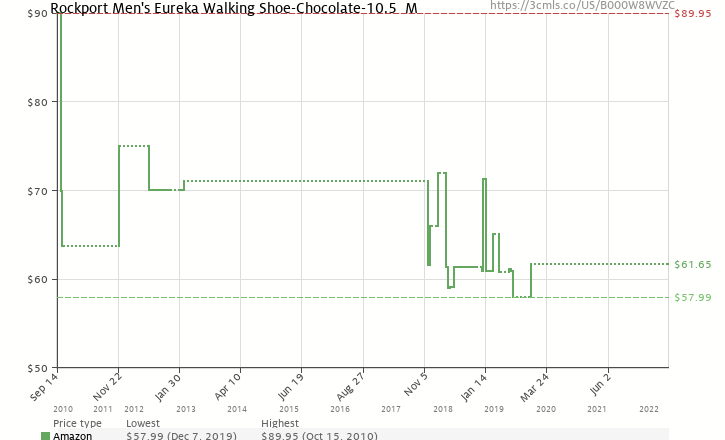 8bef79adc022 Amazon price history chart for Rockport Men s Eureka Walking  Shoe-Chocolate-10.5 M (
