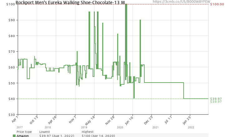 012290df688f Amazon price history chart for Rockport Men s Eureka Walking  Shoe-Chocolate-13 M (