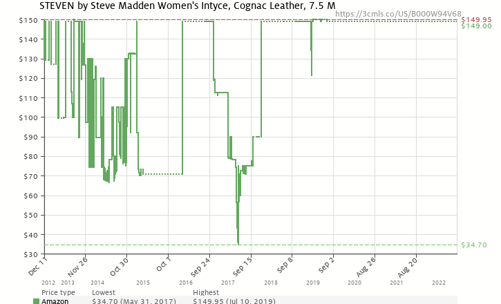 Amazon price history chart for STEVEN by Steve Madden Women's Intyce Riding Boot,Cognac,7.5 M
