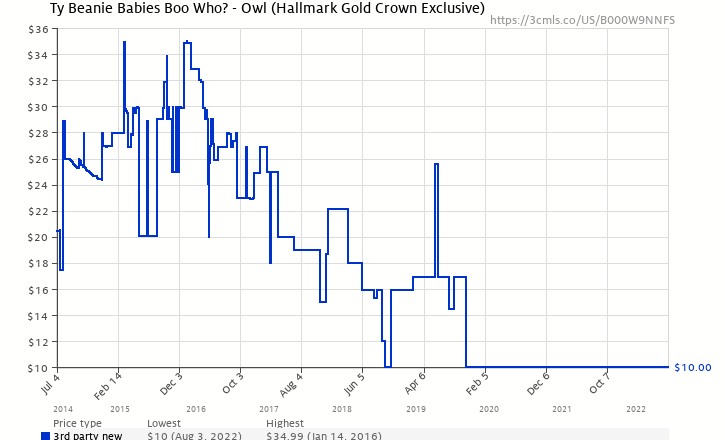1ccbfac8dd7 Amazon price history chart for Ty Beanie Babies Boo Who  - Owl (Hallmark  Gold