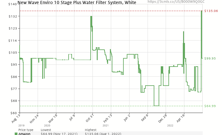 Amazon price history chart for New Wave Enviro Premium 10 Stage Water Filter System