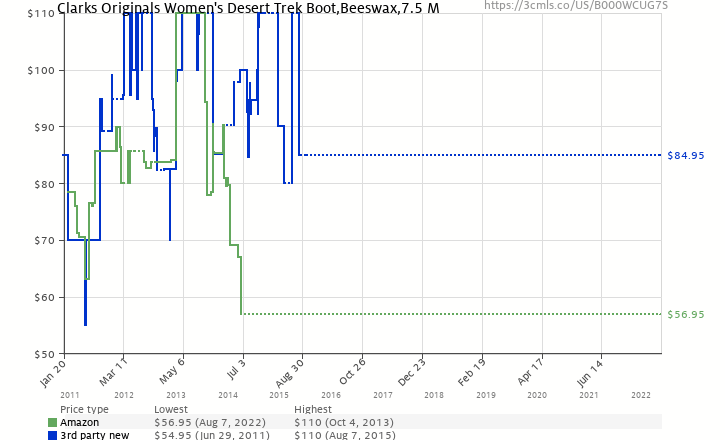 Amazon price history chart for Clarks Originals Women's Desert Trek Boot,Beeswax,7.5 M
