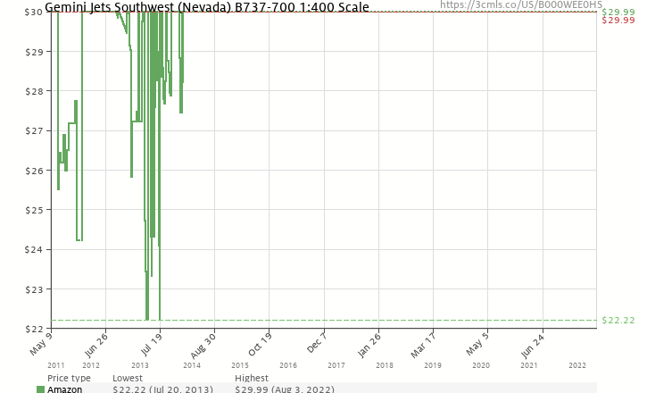 Amazon price history chart for Gemini Jets Southwest (Nevada) B737-700 1:400 Scale