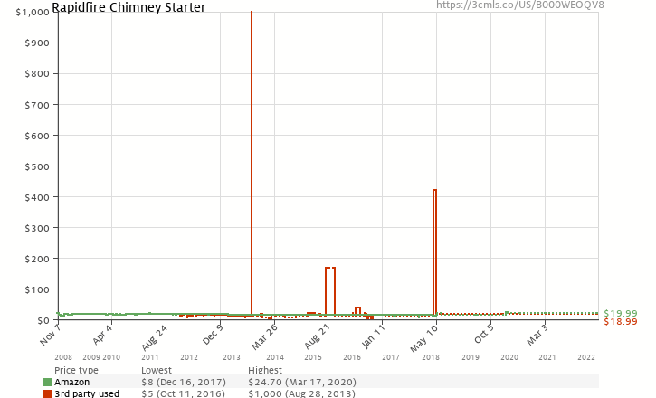 Amazon price history chart for Weber 7416 Rapidfire Chimney Starter