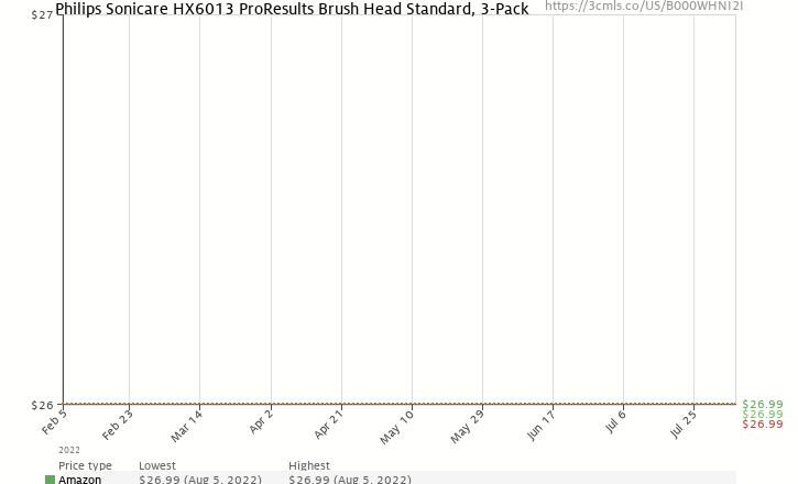 Amazon price history chart for Philips Sonicare HX6013 ProResults Brush Head Standard, 3-Pack
