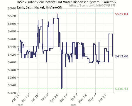 Great Amazon Price History Chart For InSinkErator H ViewSN SS Involve View  Instant Hot Water