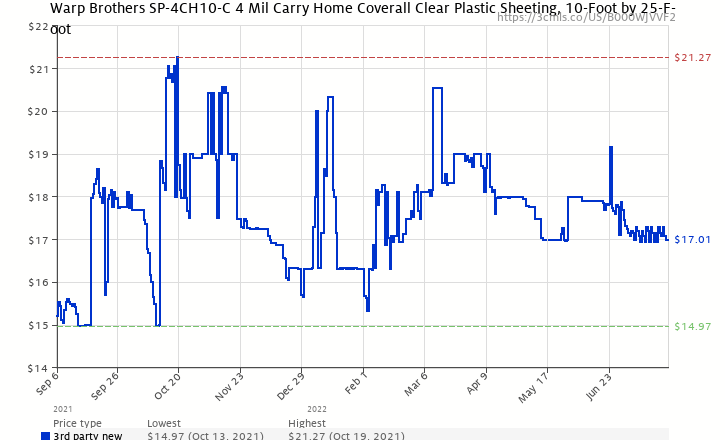 419c21269f Amazon price history chart for Warp Brothers SP-4CH10-C 4 Mil Carry Home