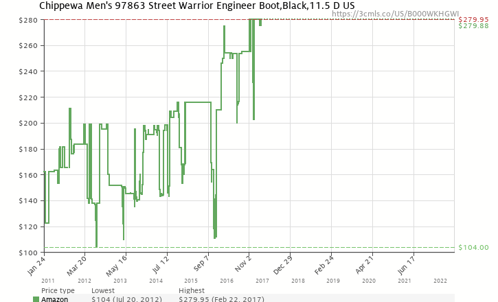 Amazon price history chart for Chippewa Men's 97863 Street Warrior Engineer Boot,Black,11.5 D