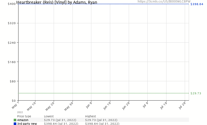 Amazon price history chart for Heartbreaker (Reis) [Vinyl]