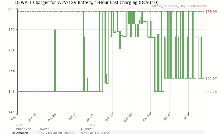 Amazon price history chart for DEWALT DC9310 7.2 -Volt-18 -Volt 1 Hour Charger