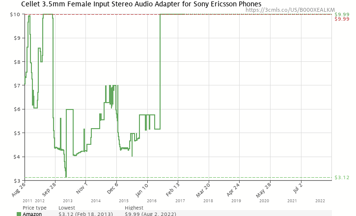 Amazon price history chart for Cellet Stereo Audio Adapter for Sony Ericsson Phones With 3.5mm Female Input