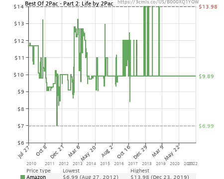 Best Of 2Pac - Part 2: Life by 2Pac (B000XQ1YOW)   Amazon price