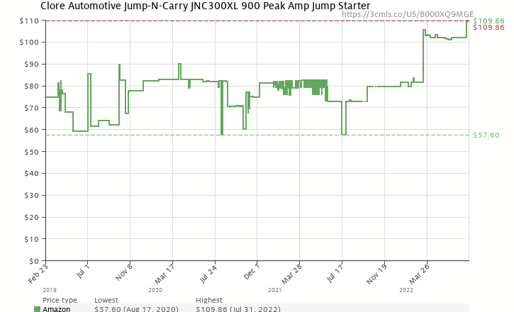 Amazon price history chart for Clore JNC300XL 'Jump-N-Carry' 900 Peak Amp Ultraportable 12-Volt Jump Starter with Light
