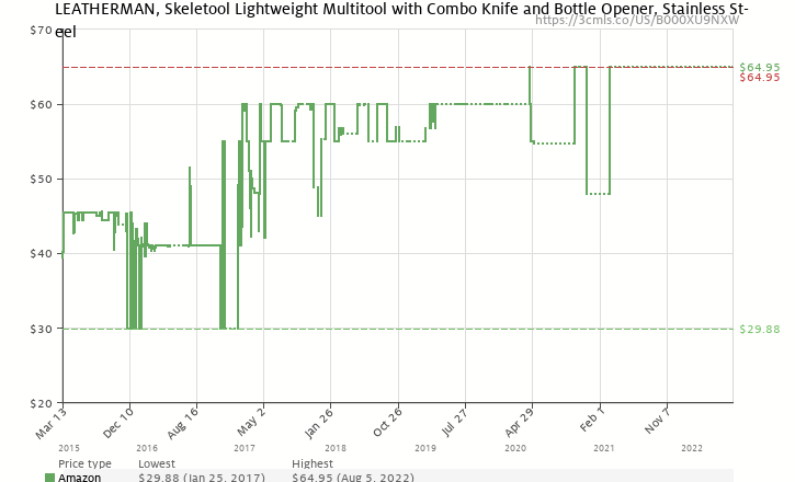 Amazon price history chart for Leatherman 830846 Skeletool Multitool