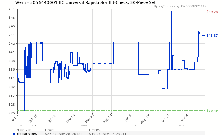 Amazon price history chart for Wera BC Universal Rapidaptor Bit-Check, 30-Piece Set