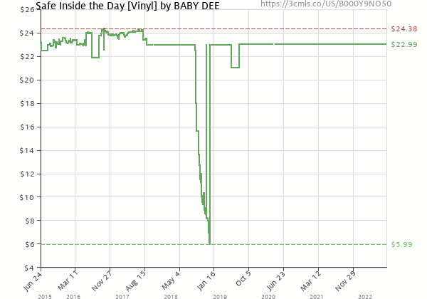 Price history of Baby Dee – Safe Inside the Day