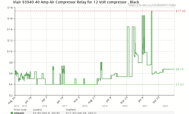 Viair 93940 40 amp air compressor relay for 12 volt compressor amazon price history chart for viair 93940 40 amp air compressor relay for 12 volt compressor sciox Images